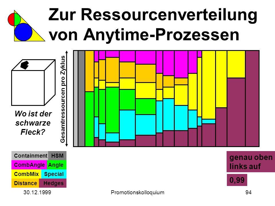 30.12.1999Promotionskolloquium94 Zur Ressourcenverteilung von Anytime-Prozessen Wo ist der schwarze Fleck? Gesamtressourcen pro Zyklus ContainmentHSM