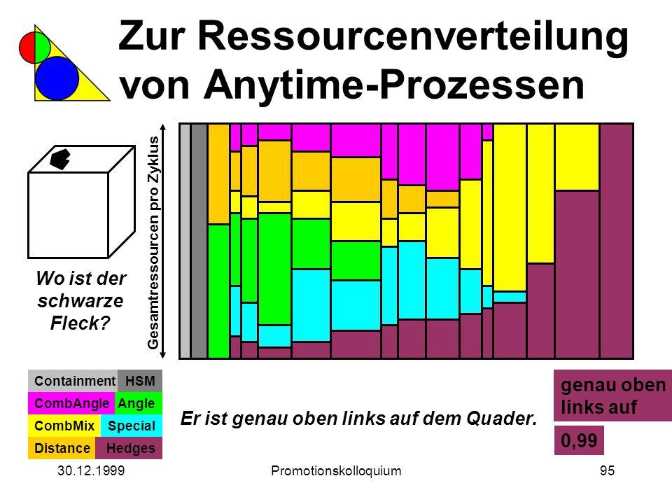 30.12.1999Promotionskolloquium95 Zur Ressourcenverteilung von Anytime-Prozessen Wo ist der schwarze Fleck? Gesamtressourcen pro Zyklus ContainmentHSM