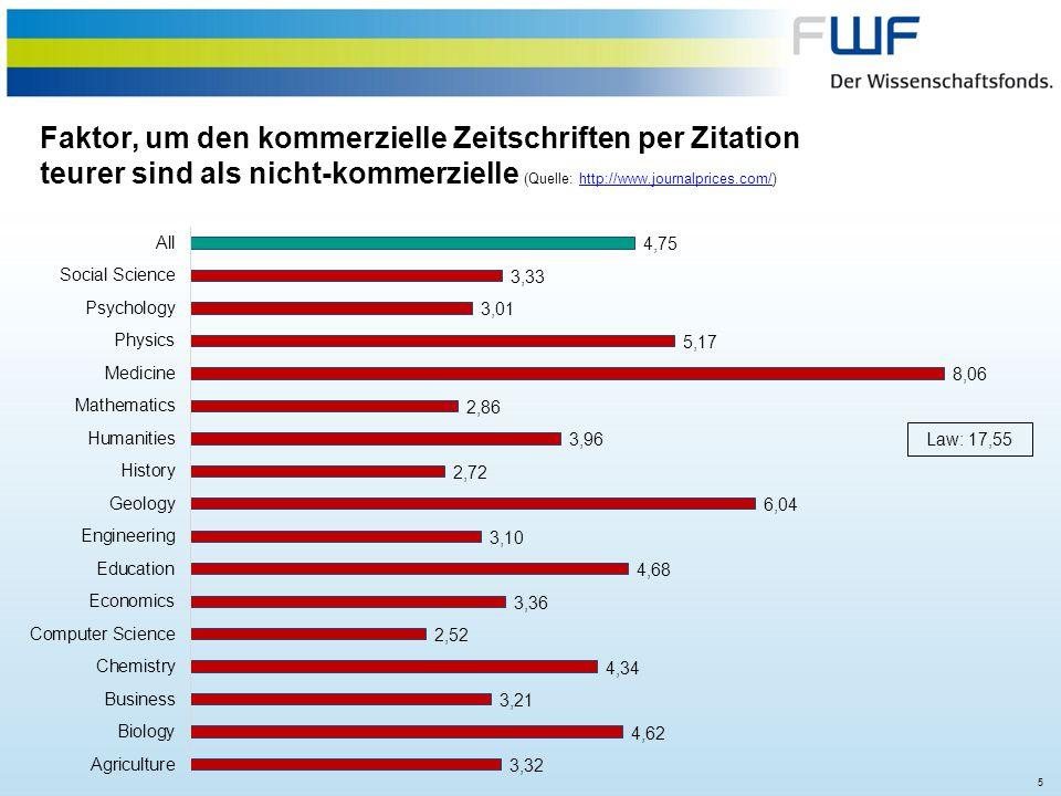 5 Faktor, um den kommerzielle Zeitschriften per Zitation teurer sind als nicht-kommerzielle (Quelle: http://www.journalprices.com/)http://www.journalp
