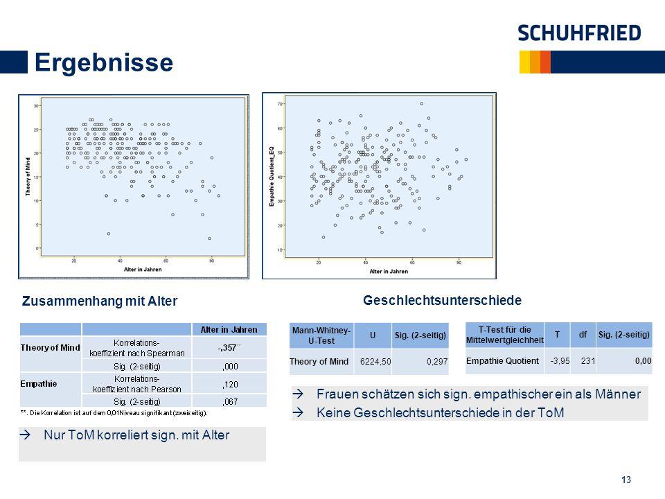 Ergebnisse 13 Zusammenhang mit Alter  Nur ToM korreliert sign. mit Alter Geschlechtsunterschiede Mann-Whitney- U-Test USig. (2-seitig) Theory of Mind