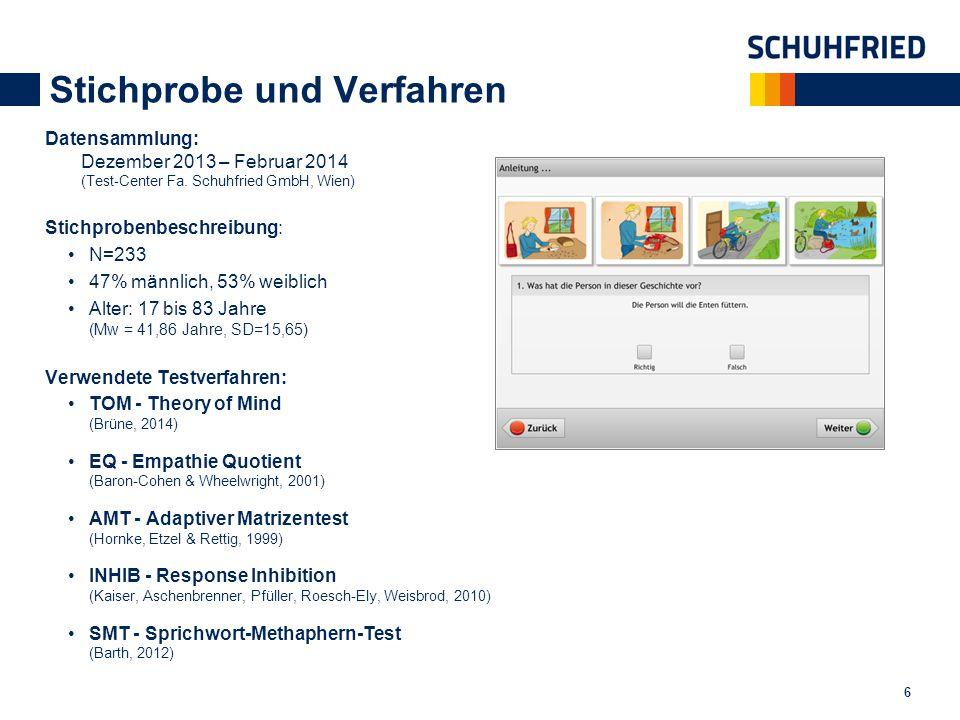 Stichprobe und Verfahren Datensammlung: Dezember 2013 – Februar 2014 (Test-Center Fa. Schuhfried GmbH, Wien) Stichprobenbeschreibung: N=233 47% männli