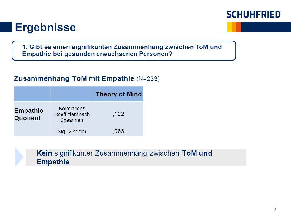 Ergebnisse 7 Zusammenhang ToM mit Empathie (N=233) Theory of Mind Empathie Quotient Korrelations -koeffizient nach Spearman,122 Sig. (2-seitig),063 Ke
