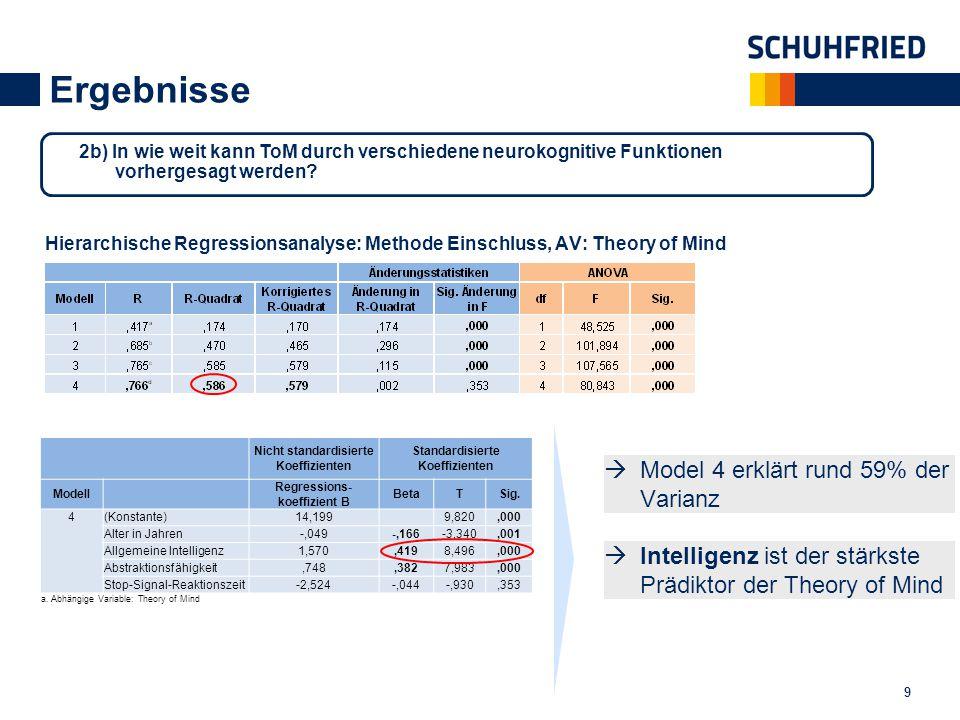 Ergebnisse 9 Hierarchische Regressionsanalyse: Methode Einschluss, AV: Theory of Mind Nicht standardisierte Koeffizienten Standardisierte Koeffiziente