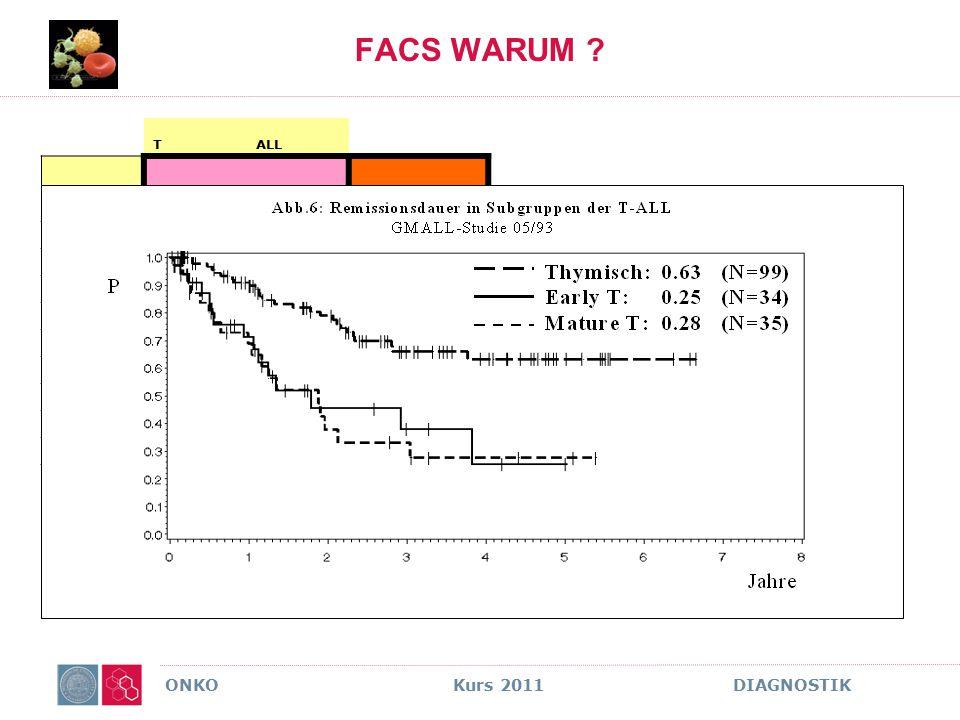 ONKO Kurs 2011 DIAGNOSTIK FACS WARUM ? TALL HOCHRISKIKO STANDARD RISKIO ANTIGENEarly – TMature TThymisch cyCD3+++ CD7+++ CD5+/-+/(-)+ CD2-/(+)++ CD1a-