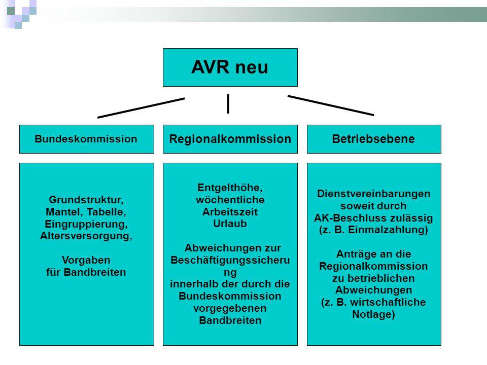 AVR neu Regionalkommission Bundeskommission Betriebsebene Entgelthöhe, wöchentliche Arbeitszeit Urlaub Abweichungen zur Beschäftigungssicheru ng inner