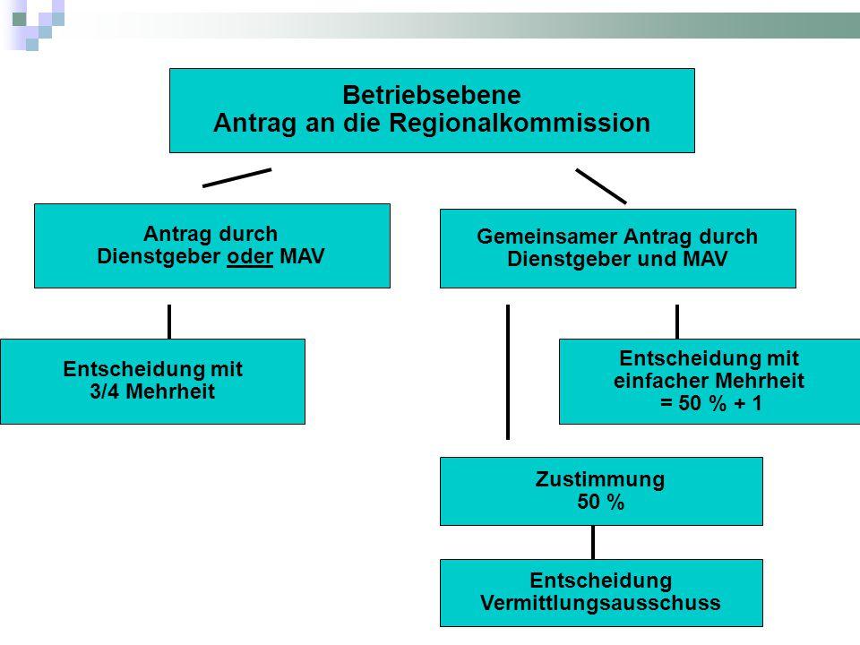 Betriebsebene Antrag an die Regionalkommission Antrag durch Dienstgeber oder MAV Gemeinsamer Antrag durch Dienstgeber und MAV Entscheidung mit 3/4 Mehrheit Entscheidung mit einfacher Mehrheit = 50 % + 1 Zustimmung 50 % Entscheidung Vermittlungsausschuss