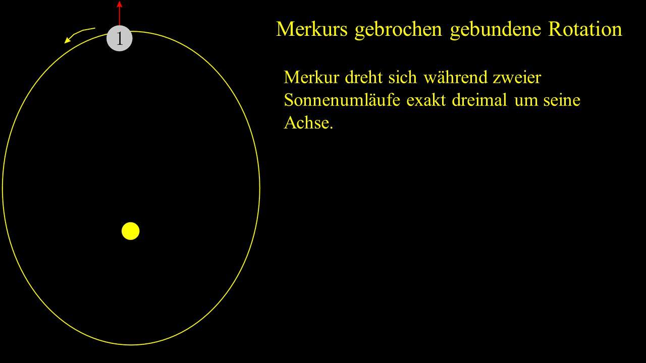 Merkurs gebrochen gebundene Rotation Merkur dreht sich während zweier Sonnenumläufe exakt dreimal um seine Achse.