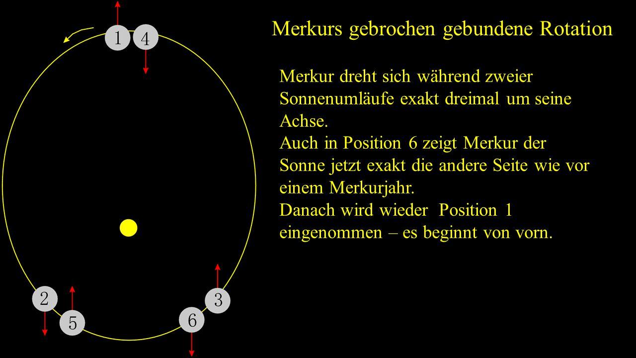 Periheldrehung des Merkur Die Ellipse der Merkurbahn dreht sich um die Sonne.