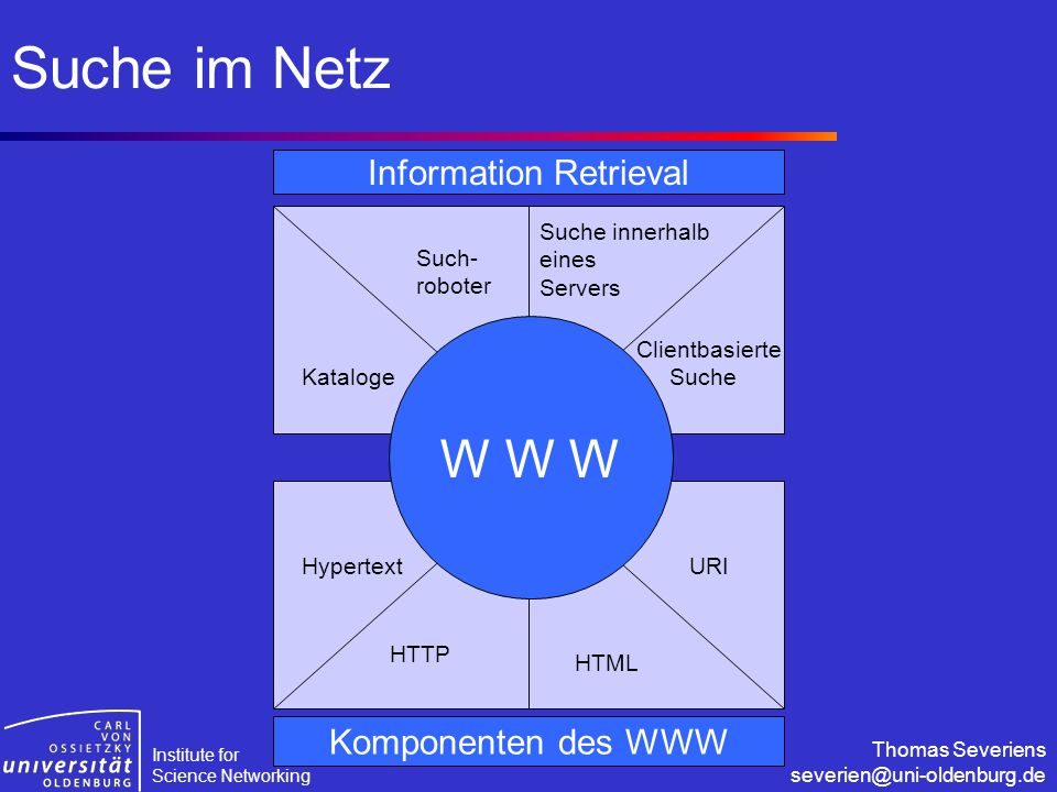 Institute for Science Networking Thomas Severiens severien@uni-oldenburg.de Suche im Netz W W W Komponenten des WWW Information Retrieval Kataloge Such- roboter Suche innerhalb eines Servers Clientbasierte Suche Hypertext HTTP HTML URI