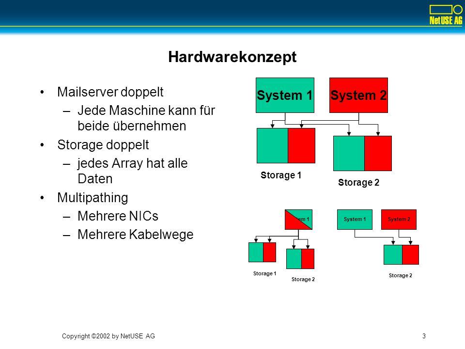 Copyright ©2002 by NetUSE AG3 Hardwarekonzept Mailserver doppelt –Jede Maschine kann für beide übernehmen Storage doppelt –jedes Array hat alle Daten