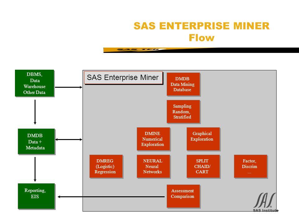 SAS Technical Expertise and Know-how ® SAS ENTERPRISE MINER Flow DMINE Numerical Exploration DMREG (Logistic) Regression NEURAL Neural Networks SPLIT CHAID/ CART Graphical Exploration Sampling Random, Stratified DBMS, Data Warehouse Other Data DBMS, Data Warehouse Other Data Factor, Discrim...
