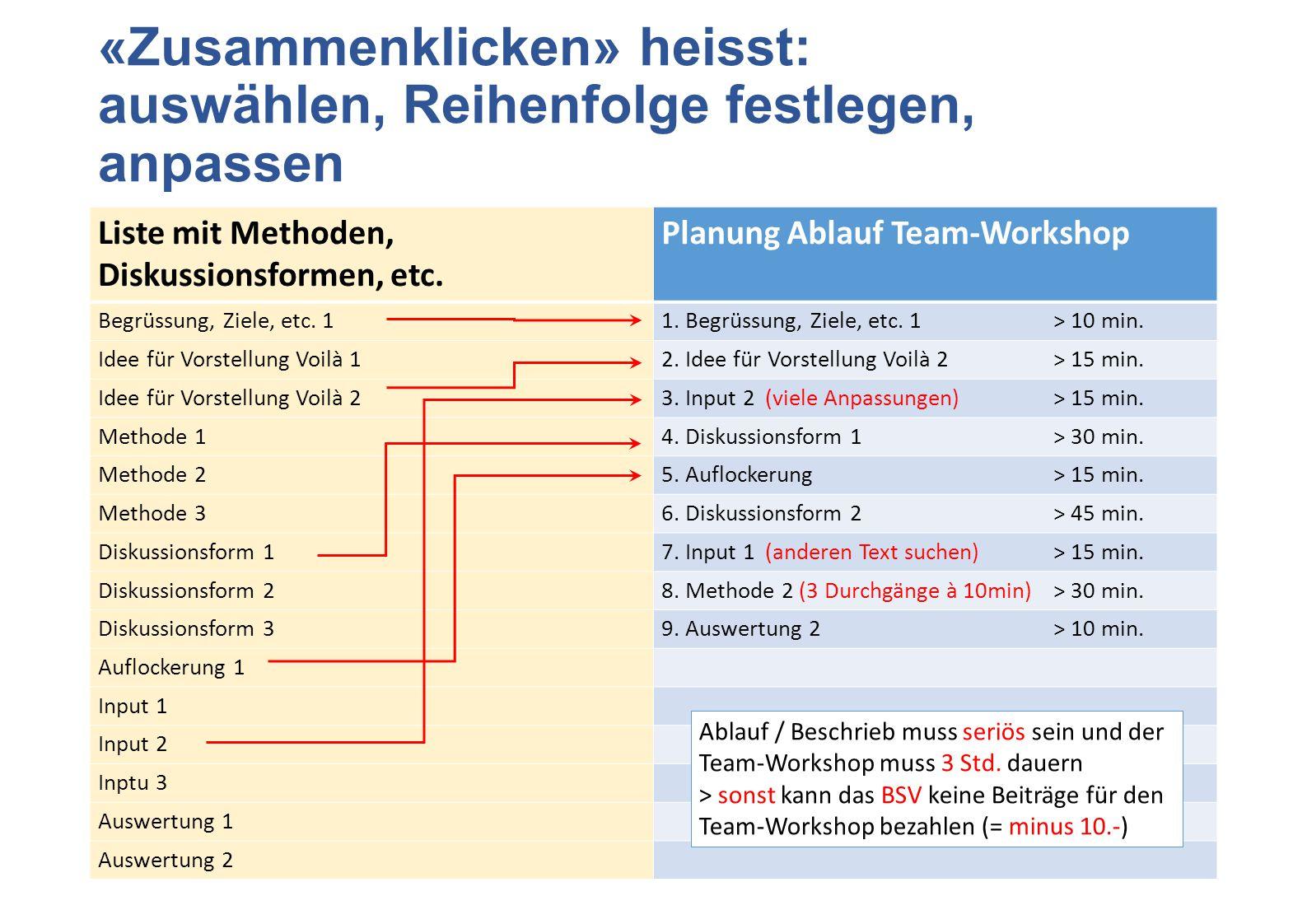 «Zusammenklicken» heisst: auswählen, Reihenfolge festlegen, anpassen Liste mit Methoden, Diskussionsformen, etc. Planung Ablauf Team-Workshop Begrüssu