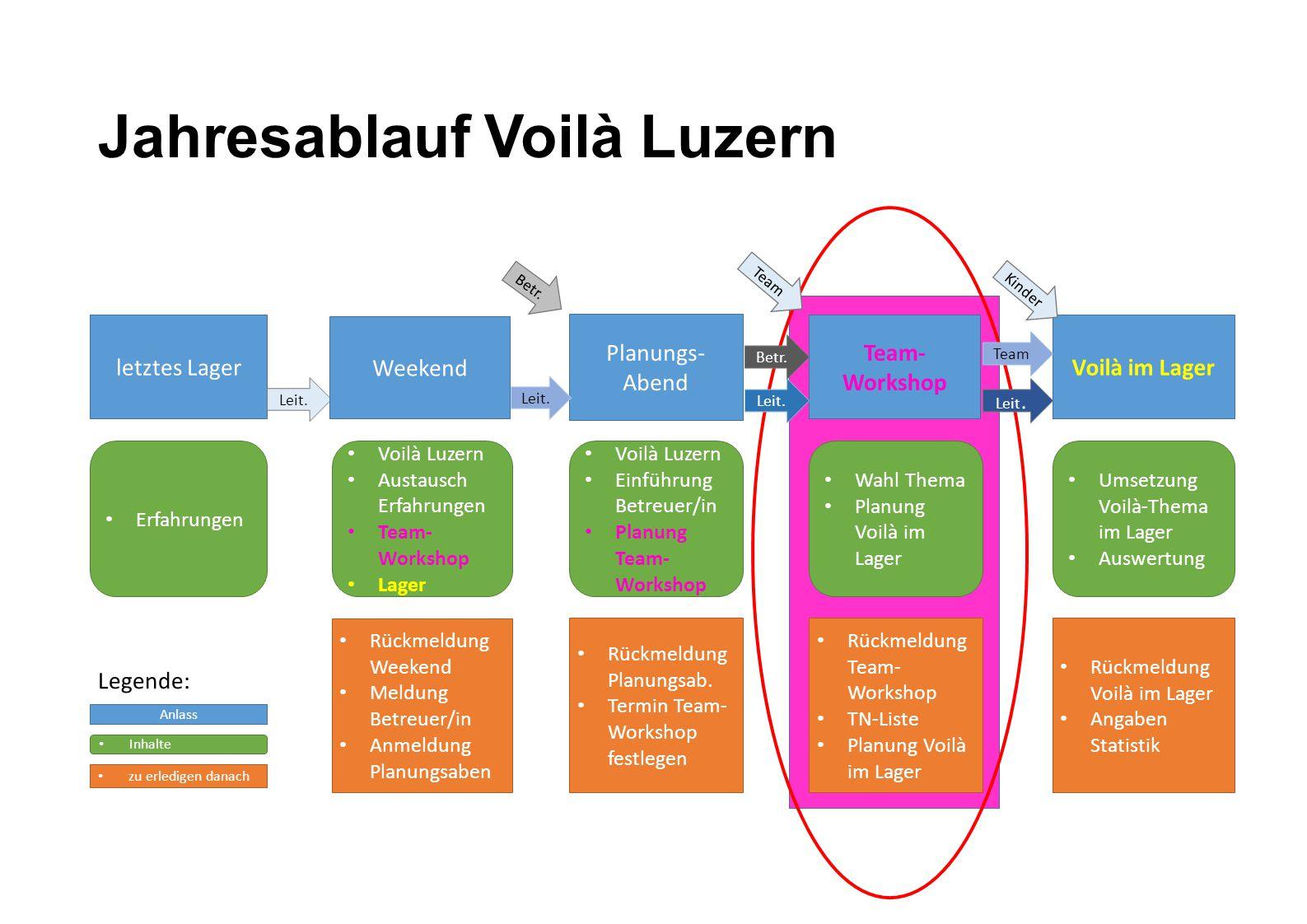 Jahresablauf Voilà Luzern letztes Lager Erfahrungen Voilà Luzern Austausch Erfahrungen Team- Workshop Lager Planungs- Abend Voilà Luzern Einführung Be