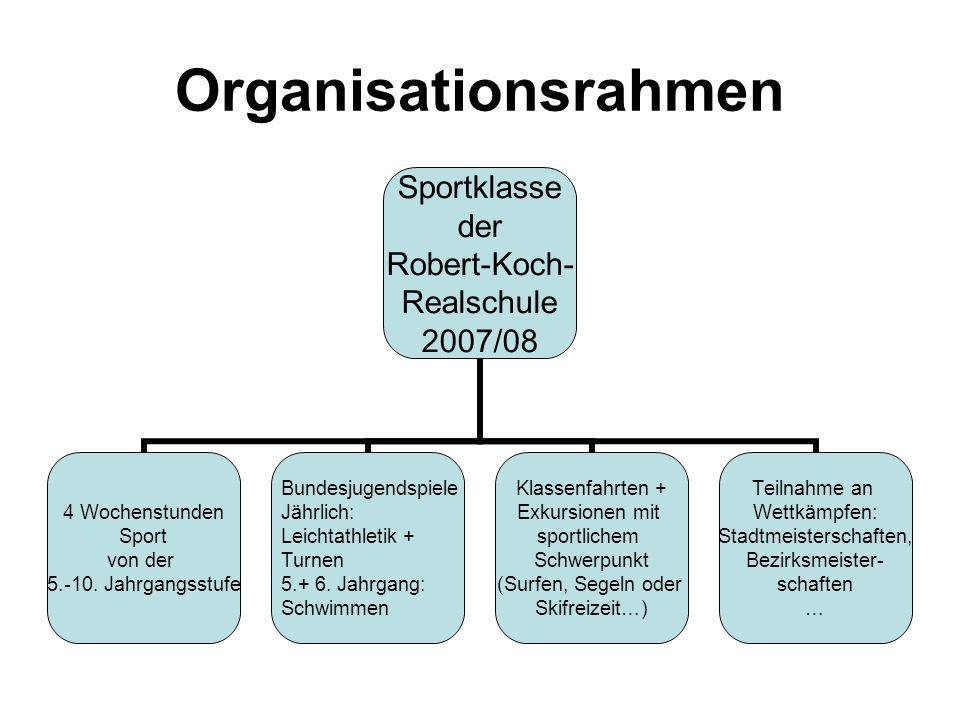 Organisationsrahmen Sportklasse der Robert-Koch- Realschule 2007/08 4 Wochenstunden Sport von der 5.-10. Jahrgangsstufe Bundesjugendspiele Jährlich: L