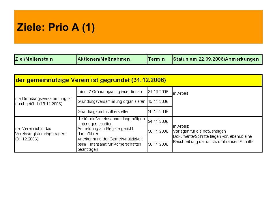 Ziele: Prio A (1)