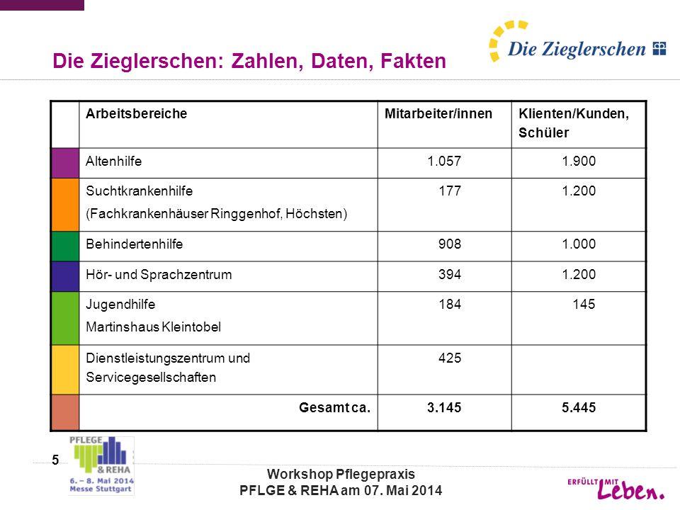 Die Zieglerschen: Zahlen, Daten, Fakten ArbeitsbereicheMitarbeiter/innen Klienten/Kunden, Schüler Altenhilfe1.0571.900 Suchtkrankenhilfe (Fachkrankenh