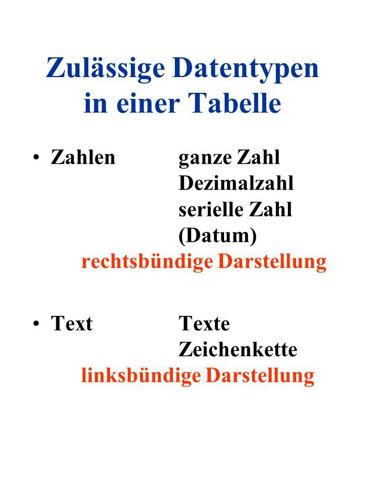 Zulässige Datentypen in einer Tabelle Zahlenganze Zahl Dezimalzahl serielle Zahl (Datum) rechtsbündige Darstellung TextTexte Zeichenkette linksbündige