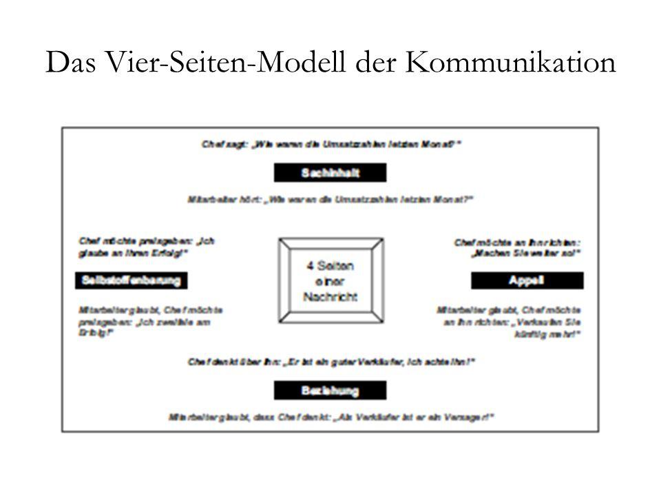 Das Vier-Seiten-Modell der Kommunikation