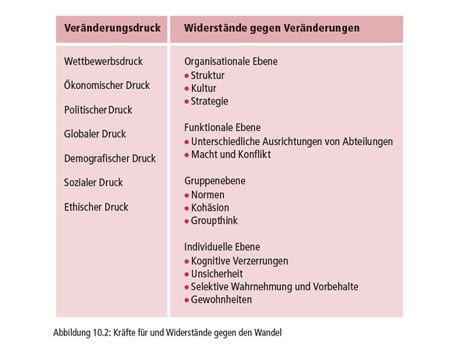 Quellen des Widerstandes auf Organisationsebene/Gruppenebene 1.Organisationsebene: Macht und Konflikt Unterschiede in der funktionalen Ausrichtung mechanistische Struktur Unternehmenskultur.