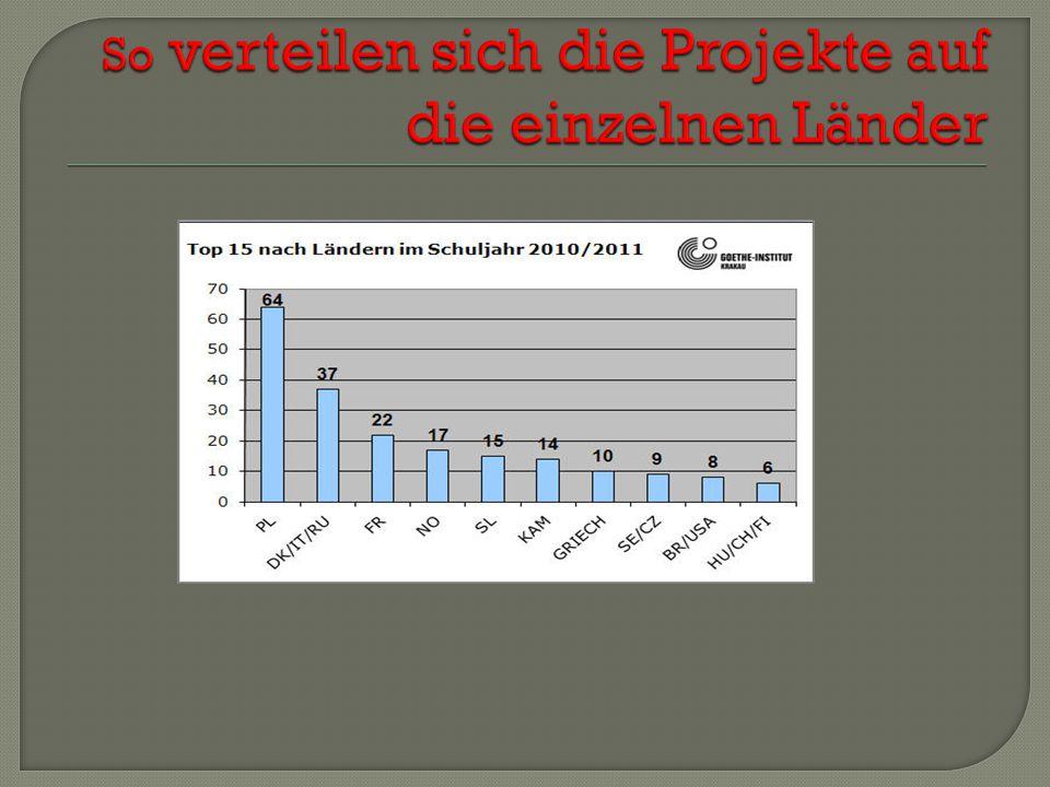  E-Mail-Projekte können bereits im Anfangsunterricht Deutsch eingesetzt werden.