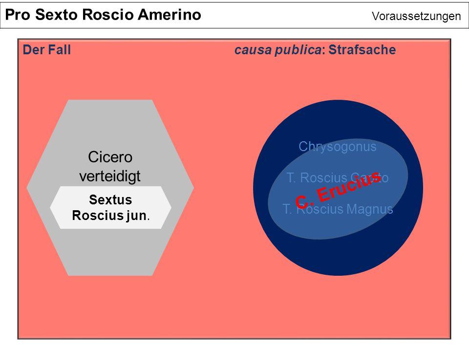Pro Sexto Roscio Amerino Voraussetzungen Der Fallcausa publica: Strafsache Cicero verteidigt Sextus Roscius jun. Chrysogonus T. Roscius Capito T. Rosc