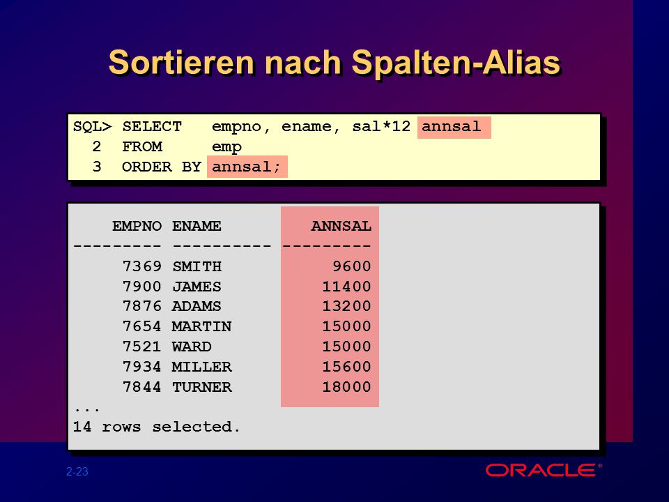 2-23 Sortieren nach Spalten-Alias SQL> SELECT empno, ename, sal*12 annsal 2 FROM emp 3 ORDER BY annsal; EMPNO ENAME ANNSAL --------- ---------- --------- 7369 SMITH 9600 7900 JAMES 11400 7876 ADAMS 13200 7654 MARTIN 15000 7521 WARD 15000 7934 MILLER 15600 7844 TURNER 18000...