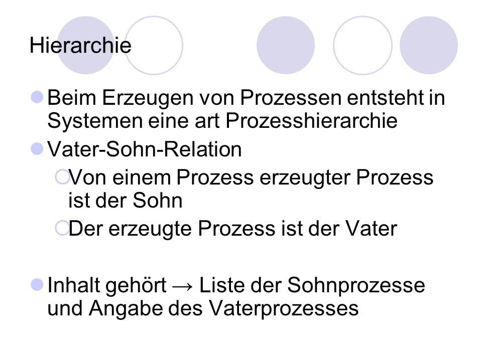 Hierarchie Beim Erzeugen von Prozessen entsteht in Systemen eine art Prozesshierarchie Vater-Sohn-Relation  Von einem Prozess erzeugter Prozess ist d
