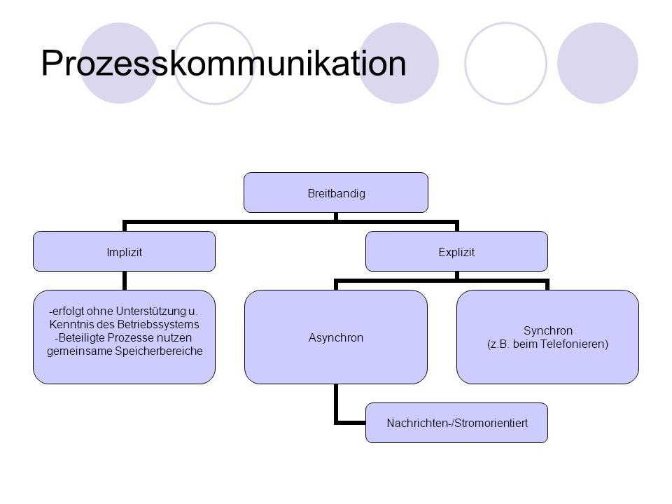 Prozesskommunikation Breitbandig Implizit -erfolgt ohne Unterstützung u. Kenntnis des Betriebssystems -Beteiligte Prozesse nutzen gemeinsame Speicherb