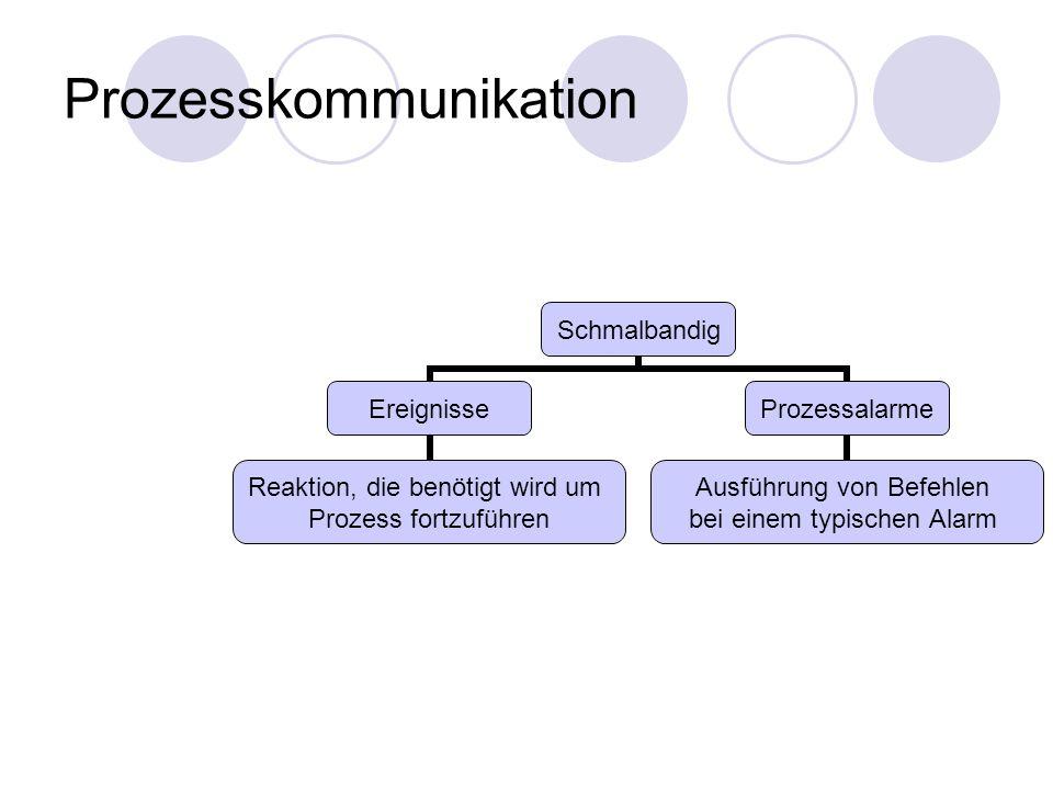 Prozesskommunikation Schmalbandig Ereignisse Reaktion, die benötigt wird um Prozess fortzuführen Prozessalarme Ausführung von Befehlen bei einem typis