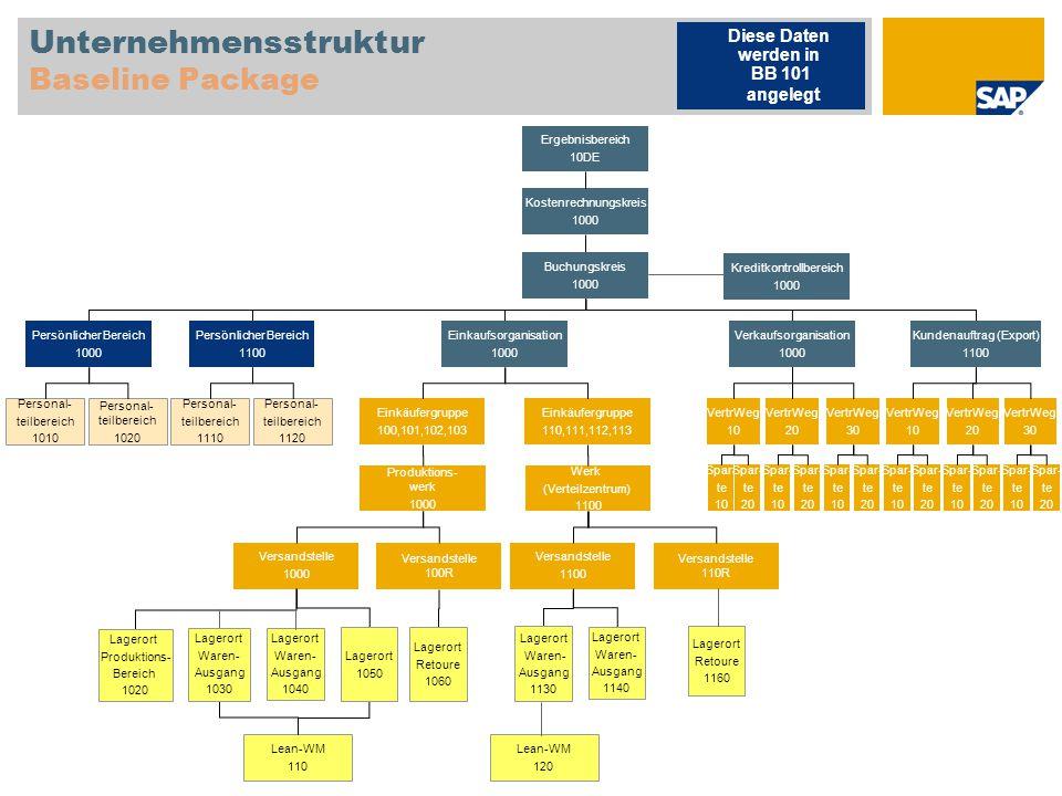 Unternehmensstruktur Baseline Package Kostenrechnungskreis 1000 Diese Daten werden in BB 101 angelegt Ergebnisbereich 10DE Buchungskreis 1000 Kreditko