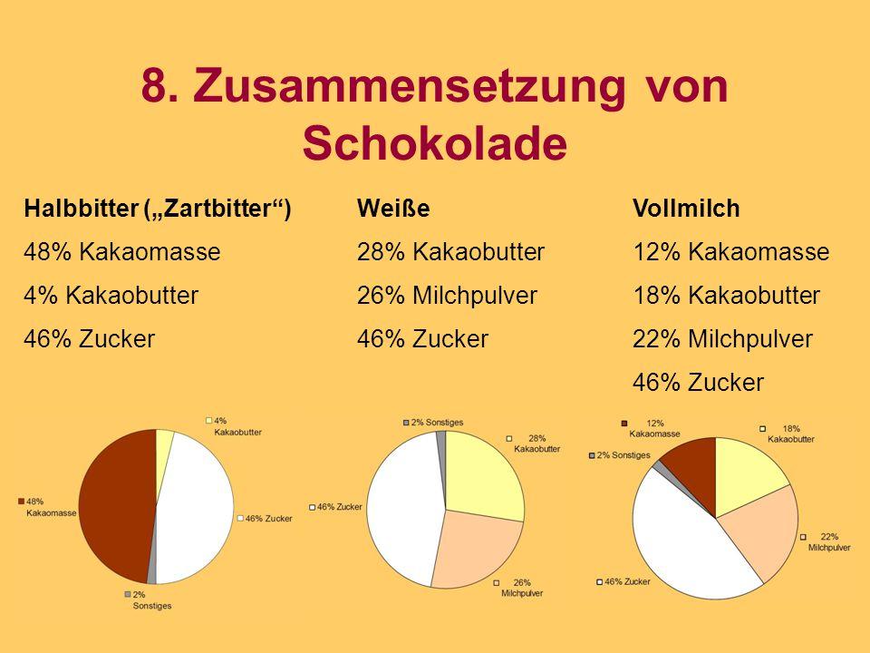 """8. Zusammensetzung von Schokolade Halbbitter (""""Zartbitter"""") 48% Kakaomasse 4% Kakaobutter 46% Zucker Weiße 28% Kakaobutter 26% Milchpulver 46% Zucker"""