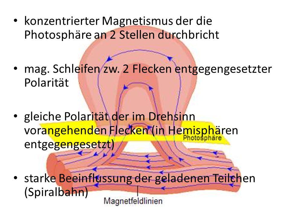 konzentrierter Magnetismus der die Photosphäre an 2 Stellen durchbricht mag. Schleifen zw. 2 Flecken entgegengesetzter Polarität gleiche Polarität der