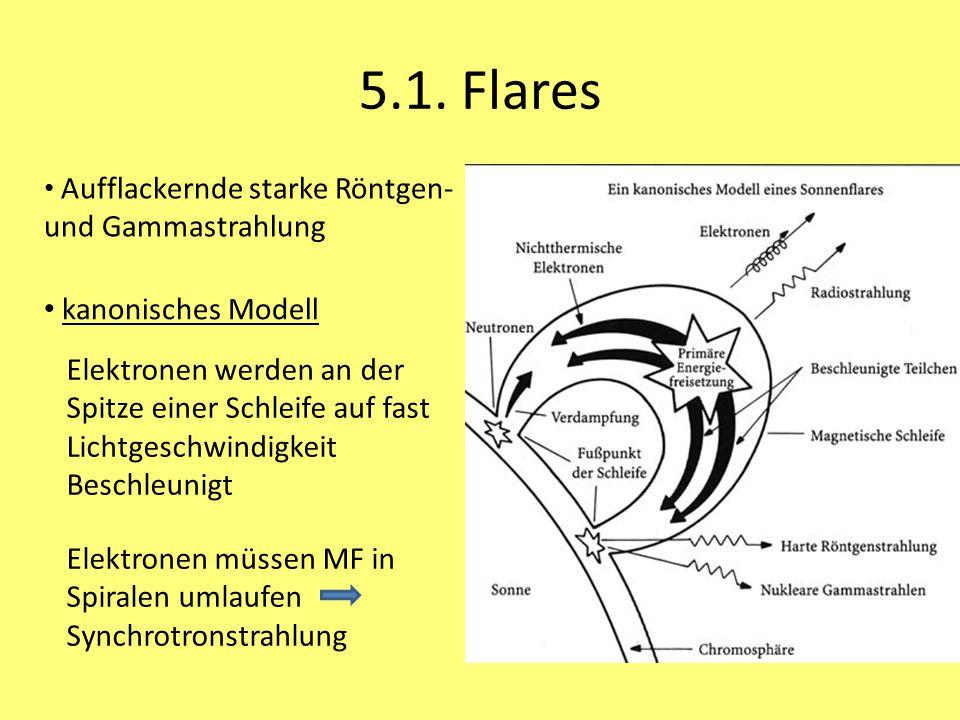 5.1. Flares kanonisches Modell Elektronen werden an der Spitze einer Schleife auf fast Lichtgeschwindigkeit Beschleunigt Elektronen müssen MF in Spira