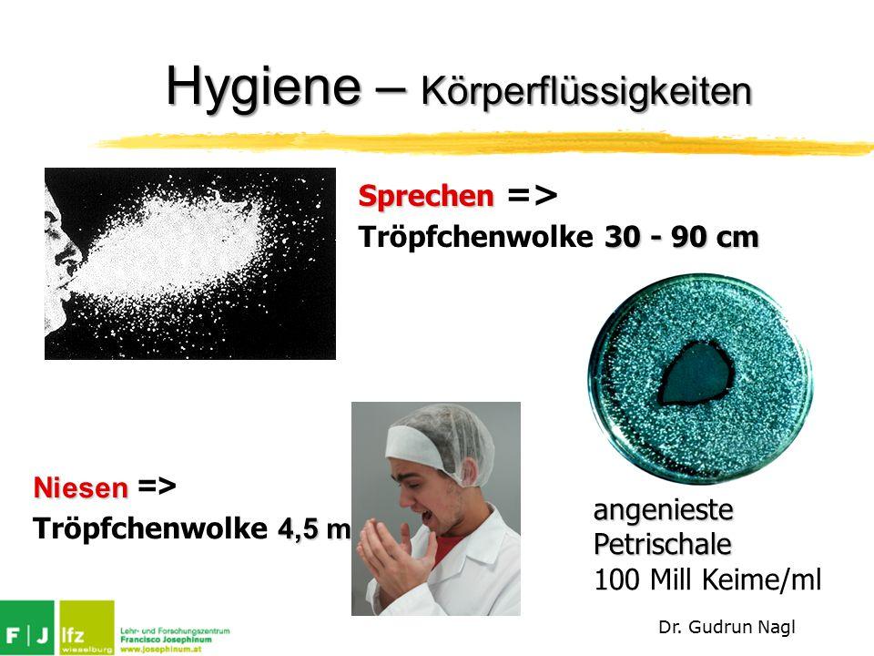 Sprechen Sprechen => 30 - 90 cm Tröpfchenwolke 30 - 90 cm Niesen Niesen => 4,5 m Tröpfchenwolke 4,5 m angenieste Petrischale 100 Mill Keime/ml Hygiene – Körperflüssigkeiten Dr.