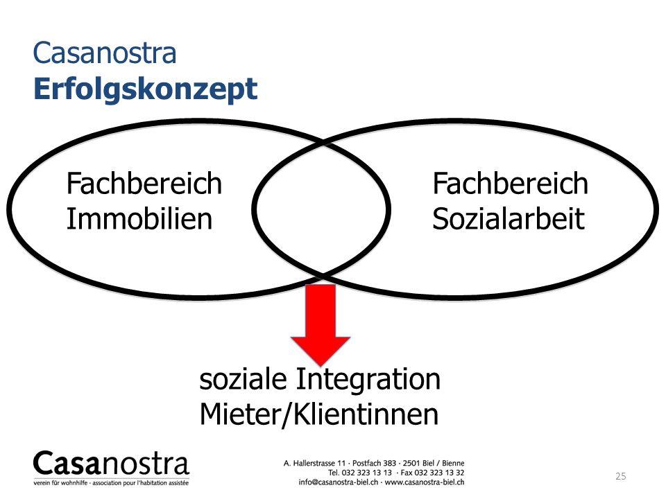 25 Casanostra Erfolgskonzept FachbereichFachbereich ImmobilienSozialarbeit soziale Integration Mieter/Klientinnen