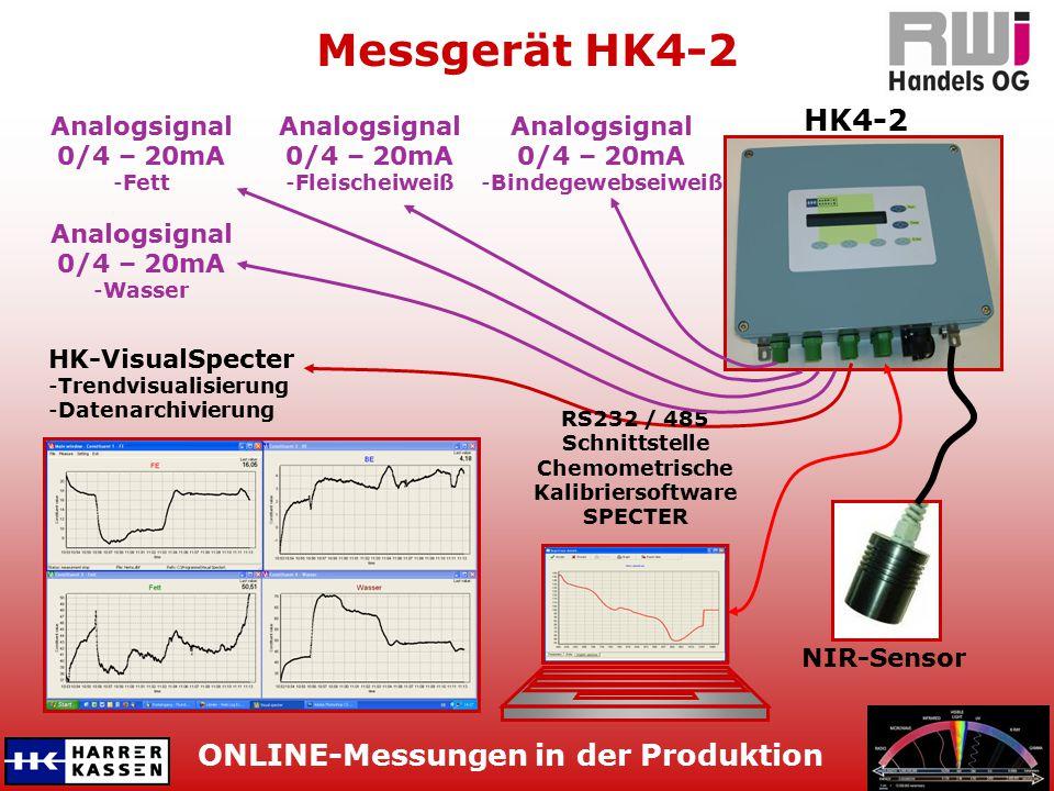 ONLINE-Messungen in der Produktion Messgerät HK4-2 NIR-Sensor HK4-2 HK-VisualSpecter -Trendvisualisierung -Datenarchivierung Analogsignal 0/4 – 20mA -