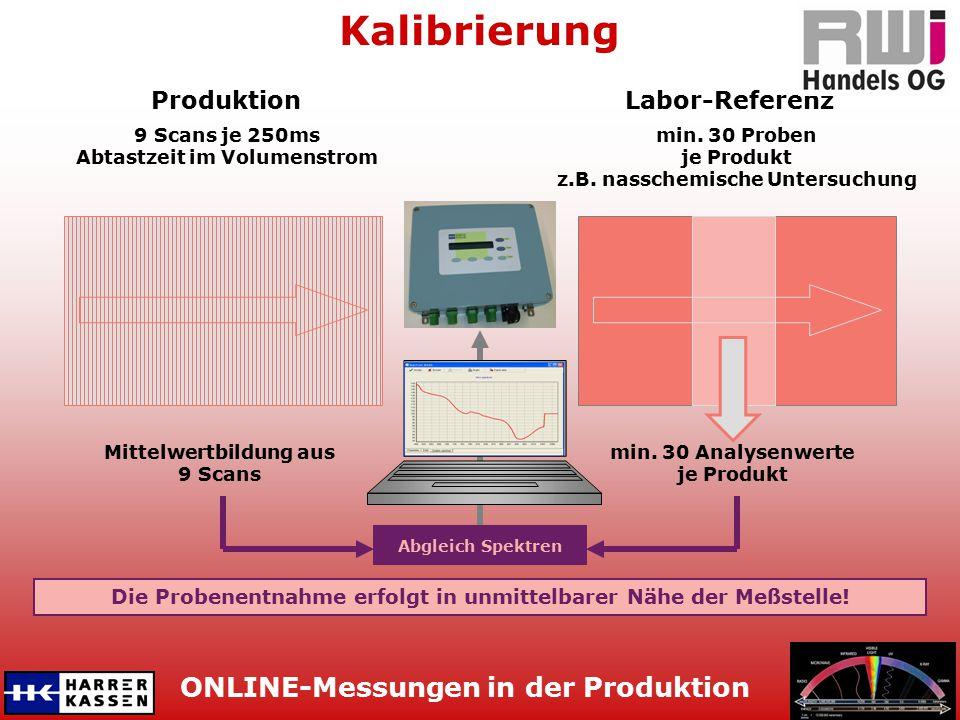 ONLINE-Messungen in der Produktion Kalibrierung Mittelwertbildung aus 9 Scans 9 Scans je 250ms Abtastzeit im Volumenstrom min. 30 Proben je Produkt z.