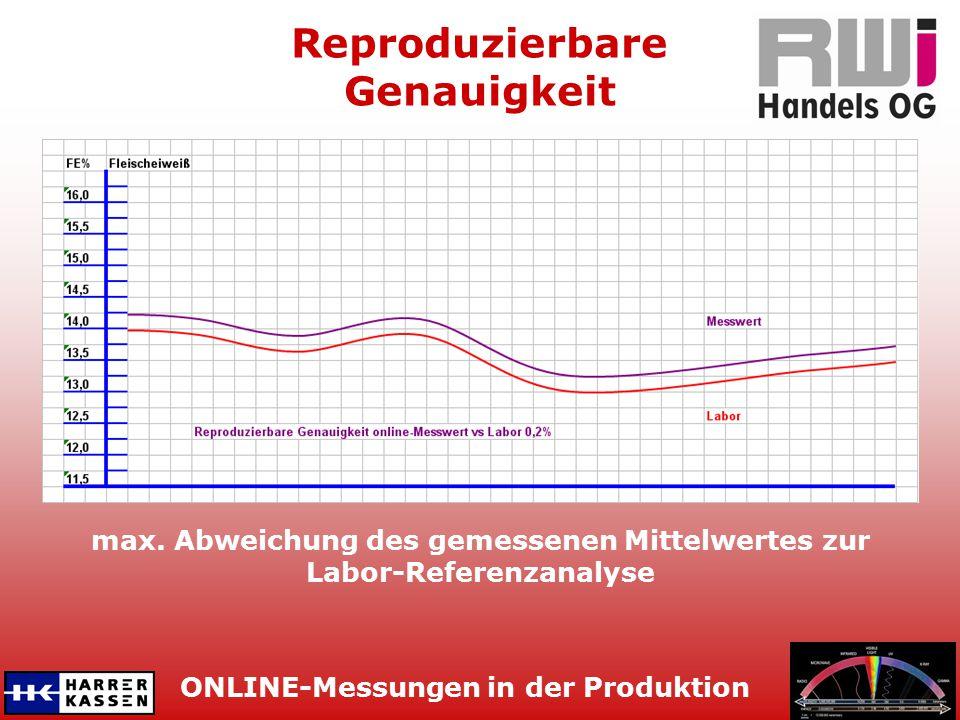 ONLINE-Messungen in der Produktion Reproduzierbare Genauigkeit max. Abweichung des gemessenen Mittelwertes zur Labor-Referenzanalyse
