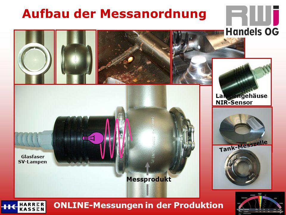 ONLINE-Messungen in der Produktion Aufbau der Messanordnung DN50-Messzelle Tank-Messzelle Lampengehäuse NIR-Sensor Glasfaser SV-Lampen Messprodukt