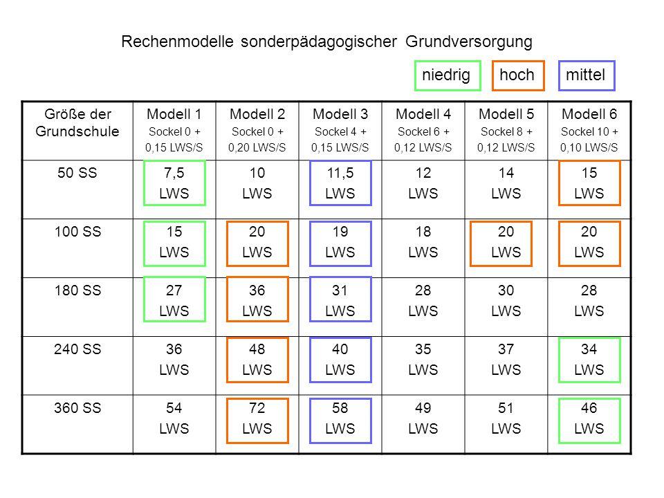 Größe der Grundschule Modell 1 Sockel 0 + 0,15 LWS/S Modell 2 Sockel 0 + 0,20 LWS/S Modell 3 Sockel 4 + 0,15 LWS/S Modell 4 Sockel 6 + 0,12 LWS/S Modell 5 Sockel 8 + 0,12 LWS/S Modell 6 Sockel 10 + 0,10 LWS/S 50 SS7,5 LWS 10 LWS 11,5 LWS 12 LWS 14 LWS 15 LWS 100 SS15 LWS 20 LWS 19 LWS 18 LWS 20 LWS 20 LWS 180 SS27 LWS 36 LWS 31 LWS 28 LWS 30 LWS 28 LWS 240 SS36 LWS 48 LWS 40 LWS 35 LWS 37 LWS 34 LWS 360 SS54 LWS 72 LWS 58 LWS 49 LWS 51 LWS 46 LWS Rechenmodelle sonderpädagogischer Grundversorgung niedrigmittelhoch