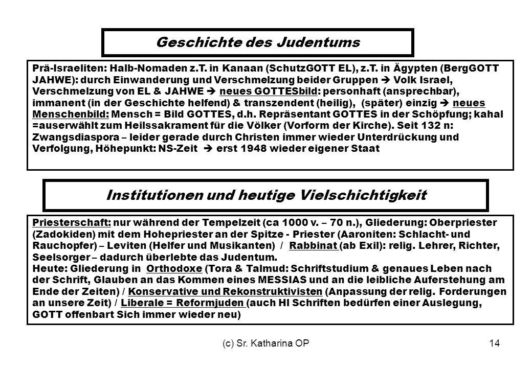 (c) Sr. Katharina OP14 Geschichte des Judentums Prä-Israeliten: Halb-Nomaden z.T. in Kanaan (SchutzGOTT EL), z.T. in Ägypten (BergGOTT JAHWE): durch E