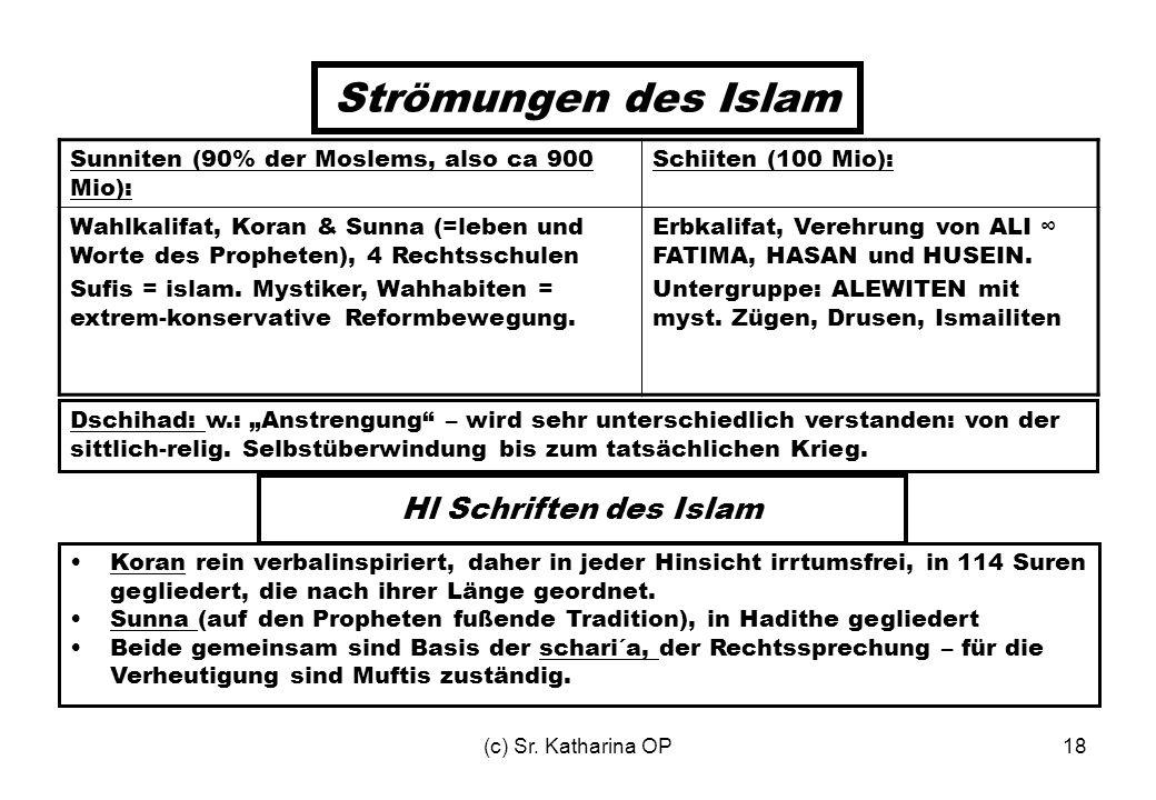 (c) Sr. Katharina OP18 Strömungen des Islam Sunniten (90% der Moslems, also ca 900 Mio): Schiiten (100 Mio): Wahlkalifat, Koran & Sunna (=leben und Wo