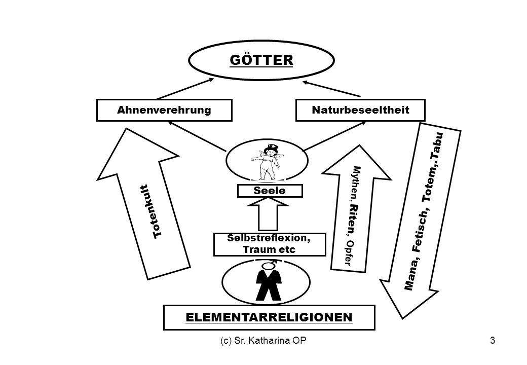 (c) Sr.Katharina OP14 Geschichte des Judentums Prä-Israeliten: Halb-Nomaden z.T.