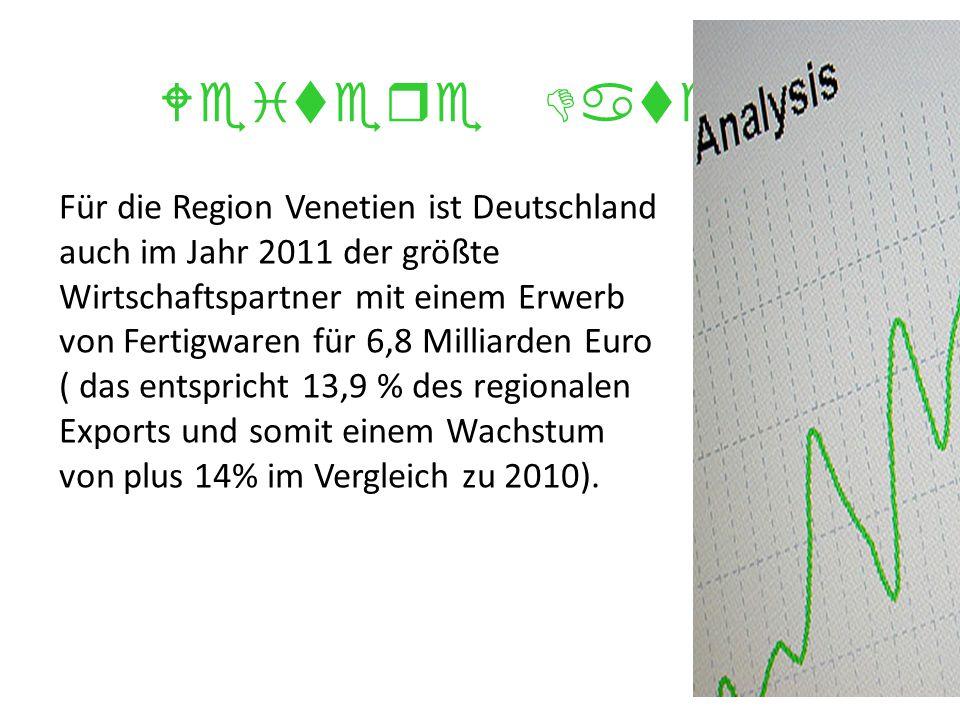 Weitere Daten Für die Region Venetien ist Deutschland auch im Jahr 2011 der größte Wirtschaftspartner mit einem Erwerb von Fertigwaren für 6,8 Milliarden Euro ( das entspricht 13,9 % des regionalen Exports und somit einem Wachstum von plus 14% im Vergleich zu 2010).