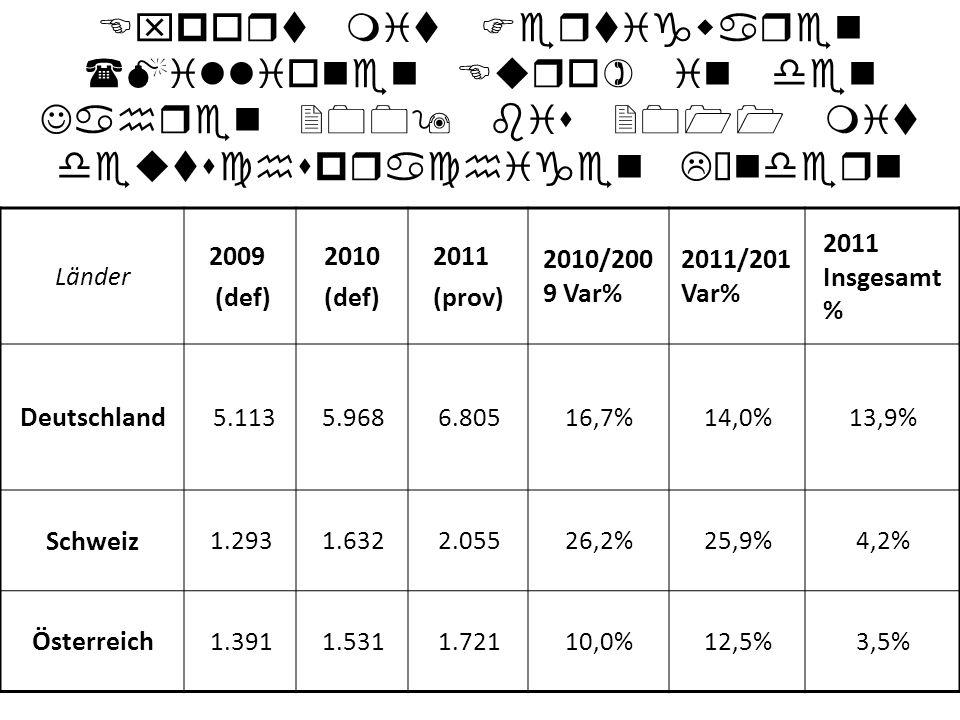 Export mit Fertigwaren (Millionen Euro) in den Jahren 2009 bis 2011 mit deutschsprachigen Ländern Länder 2009 (def) 2010 (def) 2011 (prov) 2010/200 9 Var% 2011/201 Var% 2011 Insgesamt % Deutschland 5.1135.9686.80516,7%14,0%13,9% Schweiz 1.2931.6322.05526,2%25,9%4,2% Österreich 1.3911.5311.72110,0%12,5%3,5%