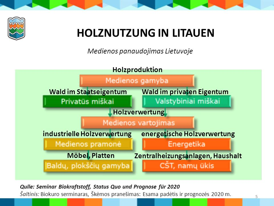 5 HOLZNUTZUNG IN LITAUEN Medienos panaudojimas Lietuvoje Qulle: Seminar Biokraftstoff, Status Quo und Prognose für 2020 Šaltinis: Biokuro serminaras,
