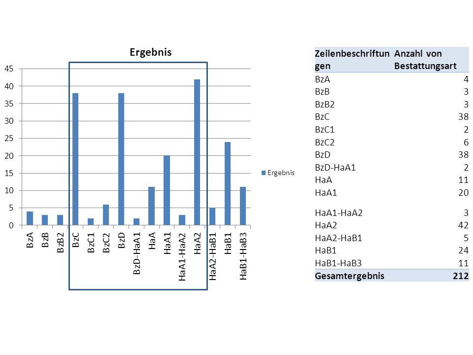 Zeilenbeschriftun gen Anzahl von Bestattungsart BzA4 BzB3 BzB23 BzC38 BzC12 BzC26 BzD38 BzD-HaA12 HaA11 HaA120 HaA1-HaA23 HaA242 HaA2-HaB15 HaB124 HaB1-HaB311 Gesamtergebnis212