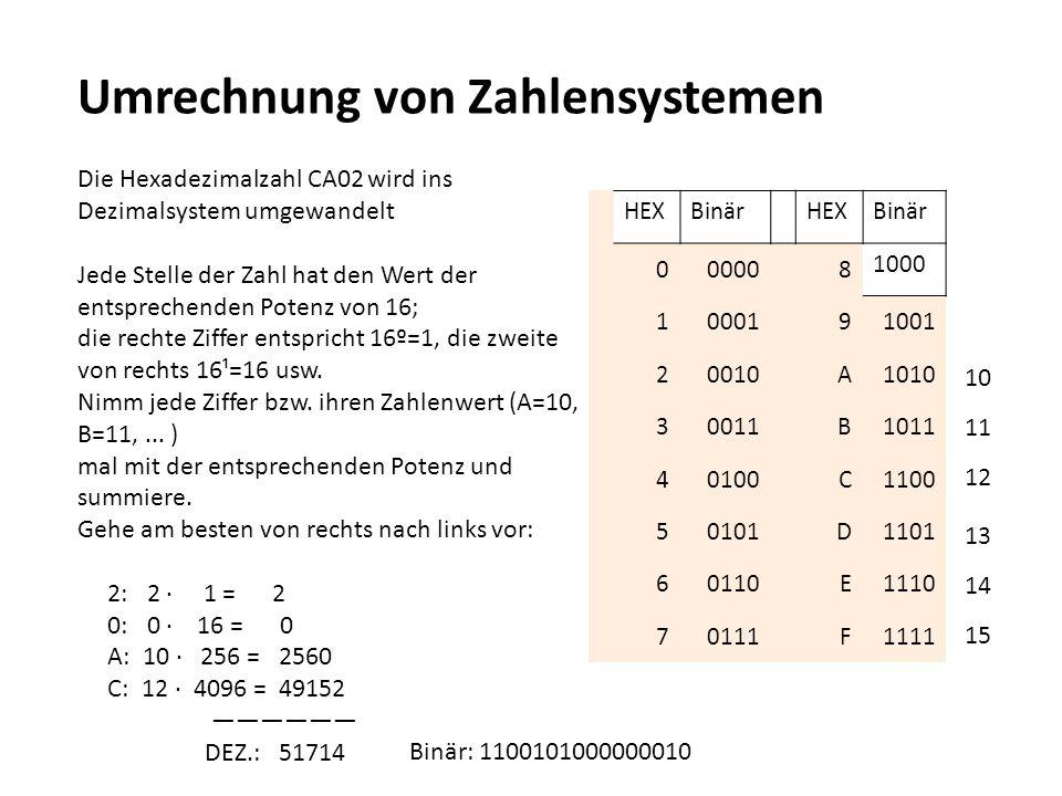 Umrechnung von Zahlensystemen Die Hexadezimalzahl CA02 wird ins Dezimalsystem umgewandelt Jede Stelle der Zahl hat den Wert der entsprechenden Potenz