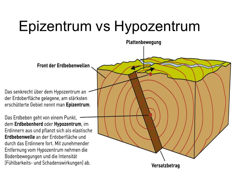Epizentrum vs Hypozentrum