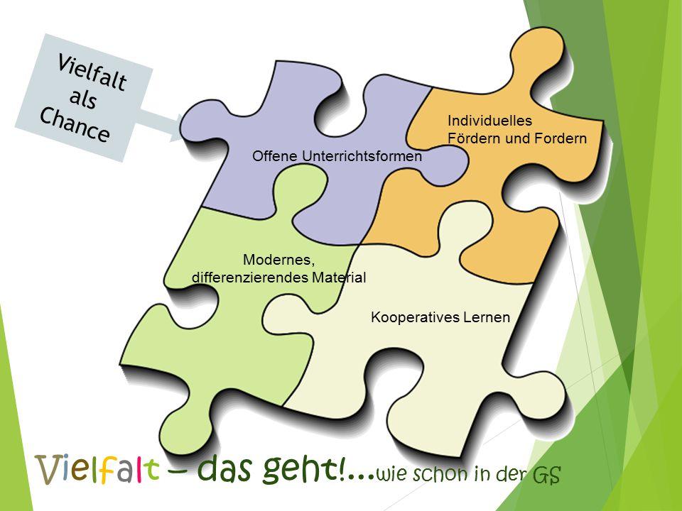 Vielfalt als Chance Individuelles Fördern und Fordern Modernes, differenzierendes Material Offene Unterrichtsformen Kooperatives Lernen Vielfalt – das